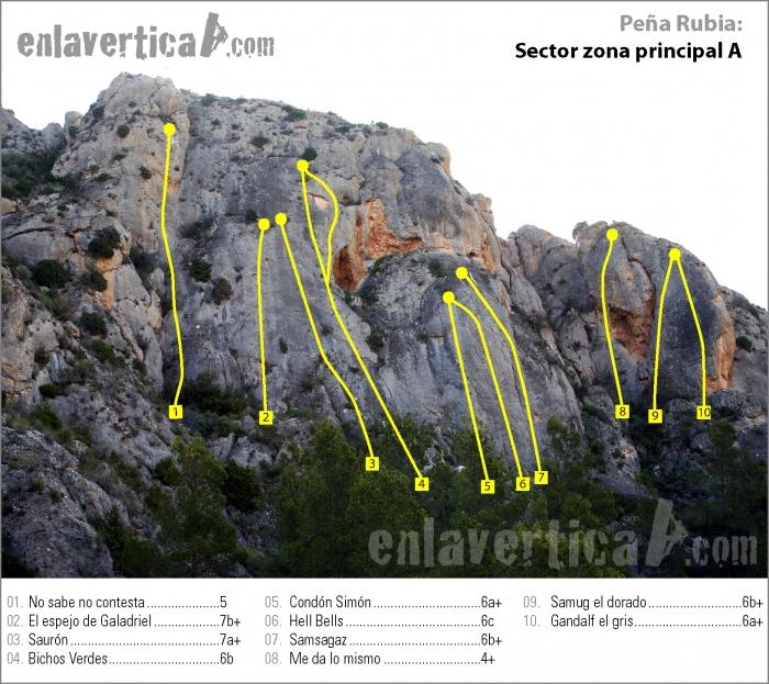 Zonas de escalada en Peña Rubia